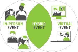 Venn diagram showing in-person and hybrid events